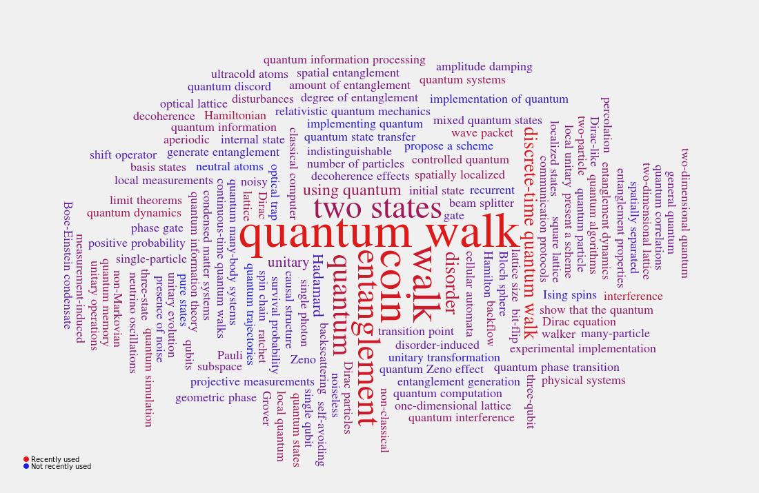 Quantum Simulations